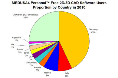 Downloads up by 46% for free 2D/3D CAD software for Linux