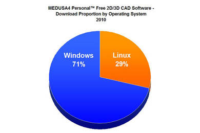 Downloads Up By 46 For Free 2d 3d Cad Software For Linux